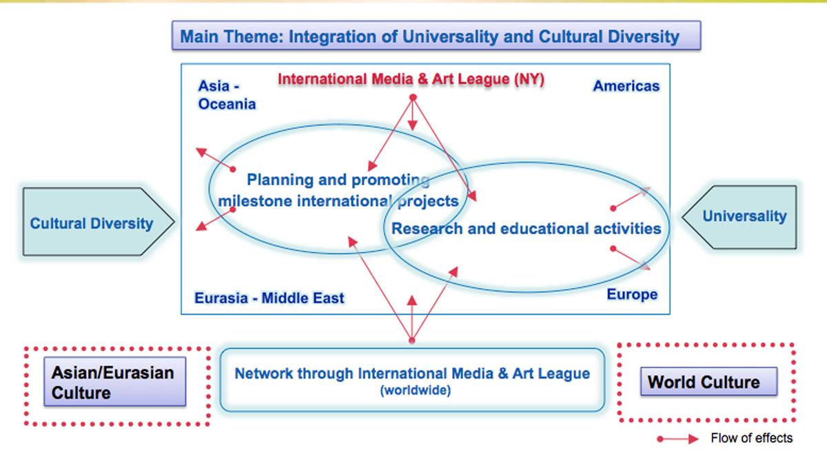 Cultural Expanding Effect